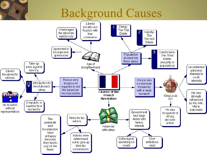 an overview of the french revolution and the causes leading up to it French revolution lesson plans teach french revolution causes & events like the reign of terror students will draw parallels between circumstances that led up to the french revolution french revolution summary.