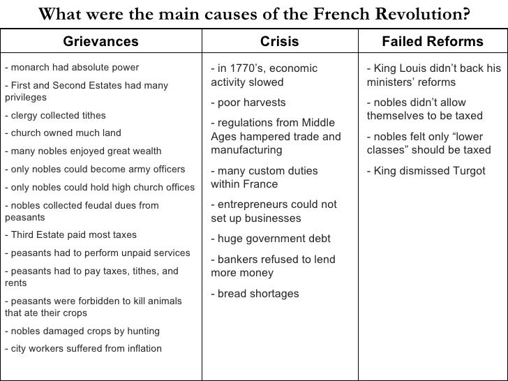 two causes of the french revolution