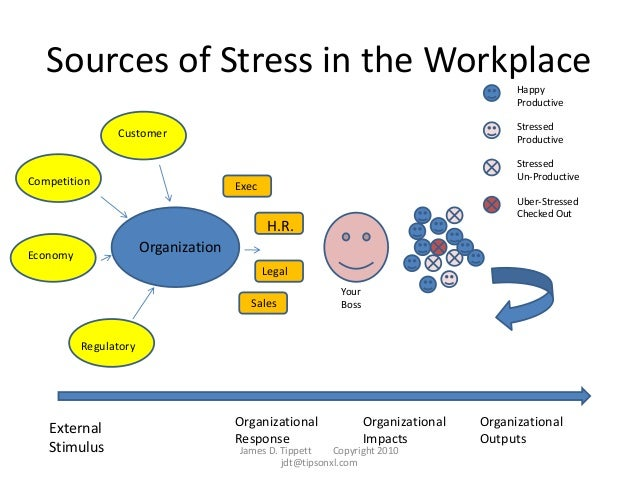 What are the 4 Basic Sources of Stress?
