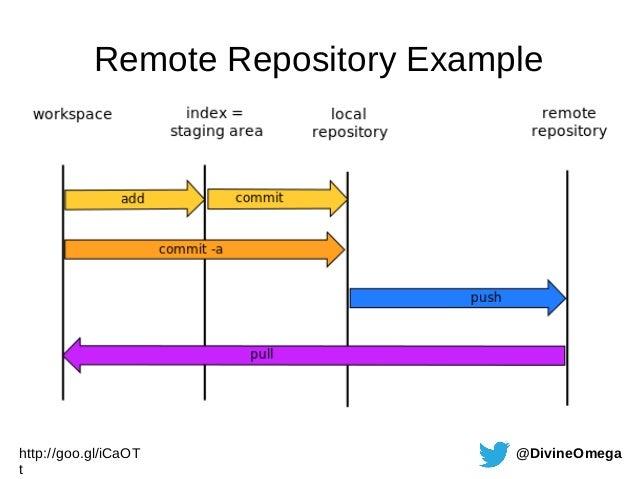 6 Git Tools - Rewriting History