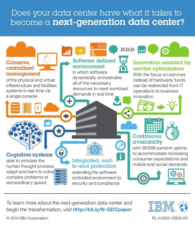 Does your data center have what it takes to  become a next-generation data center?  Software defined  environment  in whic...