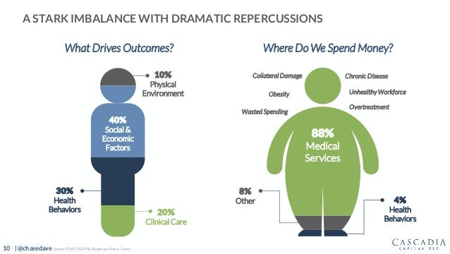 10 | @chasedave A STARK IMBALANCE WITH DRAMATIC REPERCUSSIONS Source: RWJF/UWPHI; Bipartisan Policy Center. 4% Health Beha...