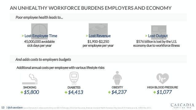 13 | @chasedave AN UNHEALTHY WORKFORCE BURDENS EMPLOYERS AND ECONOMY SMOKING + $5,800 Additional annual costs per employee...