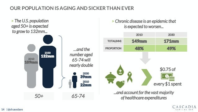 14 | @chasedave OUR POPULATION IS AGING AND SICKER THAN EVER 50+ 65-74 > The U.S. population aged 50+ is expected to grow ...