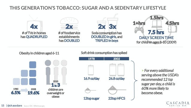 15 | @chasedave THIS GENERATION'S TOBACCO: SUGAR AND A SEDENTARY LIFESTYLE > For every additional serving above the USDA's...