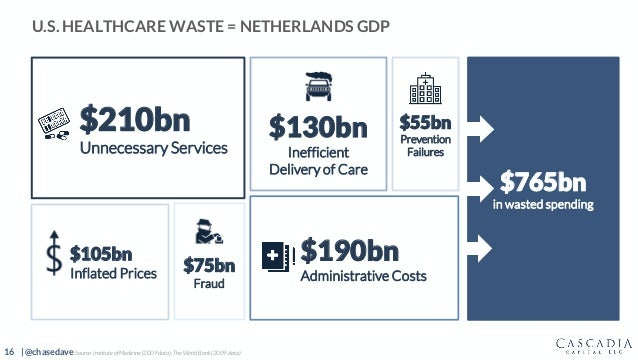 16 | @chasedave $210bn Unnecessary Services $190bn Administrative Costs $130bn Inefficient Delivery of Care $55bn Preventi...