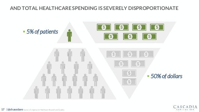 17 | @chasedave AND TOTAL HEALTHCARE SPENDING IS SEVERELY DISPROPORTIONATE  5% of patients  50% of dollars Source: U.S. ...