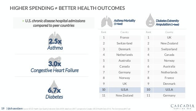 19 | @chasedave HIGHER SPENDING ≠ BETTER HEALTH OUTCOMES Rank Country 1 France 2 Switzerland 3 Denmark 4 Netherlands 5 Aus...