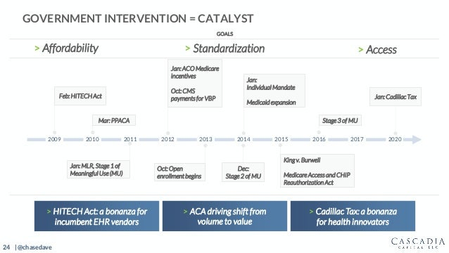 24 | @chasedave GOVERNMENT INTERVENTION = CATALYST 2009 2010 2011 2012 2013 2014 2015 2016 2017 2020 Mar: PPACA > HITECH A...