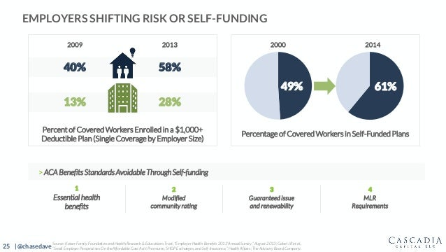 25 | @chasedave EMPLOYERS SHIFTING RISK OR SELF-FUNDING Percent of Covered Workers Enrolled in a $1,000+ Deductible Plan (...