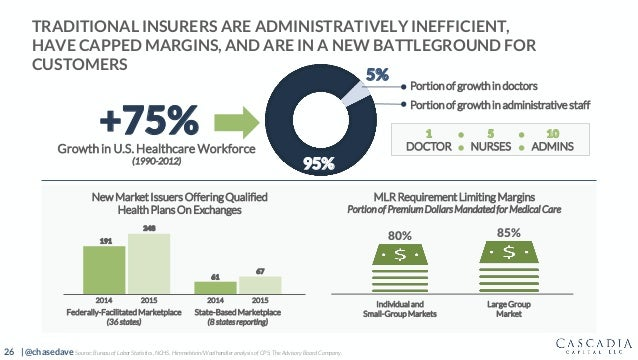 26 | @chasedave 95% TRADITIONAL INSURERS ARE ADMINISTRATIVELY INEFFICIENT, HAVE CAPPED MARGINS, AND ARE IN A NEW BATTLEGRO...
