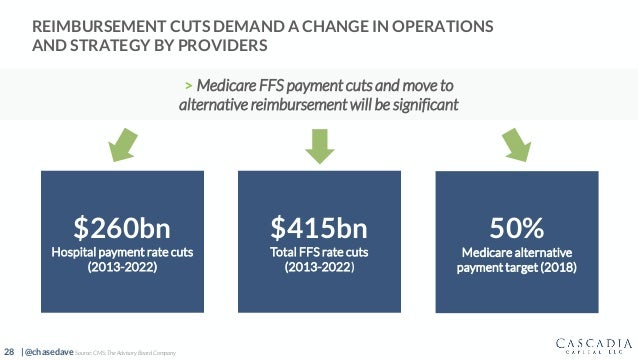 28 | @chasedave REIMBURSEMENT CUTS DEMAND A CHANGE IN OPERATIONS AND STRATEGY BY PROVIDERS > Medicare FFS payment cuts and...