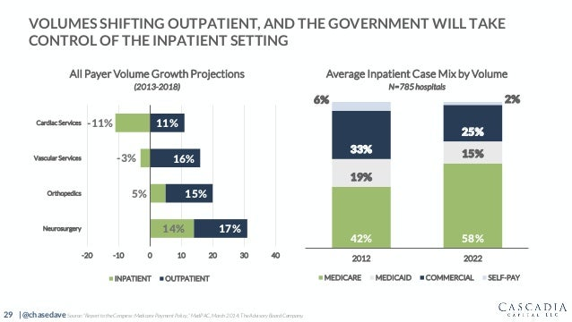 29 | @chasedave VOLUMES SHIFTING OUTPATIENT, AND THE GOVERNMENT WILL TAKE CONTROL OF THE INPATIENT SETTING 42% 58% 19% 15%...
