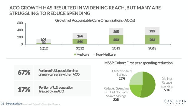 31 | @chasedave ACO GROWTH HAS RESULTED IN WIDENING REACH, BUT MANY ARE STRUGGLING TO REDUCE SPENDING MSSP Cohort First-ye...