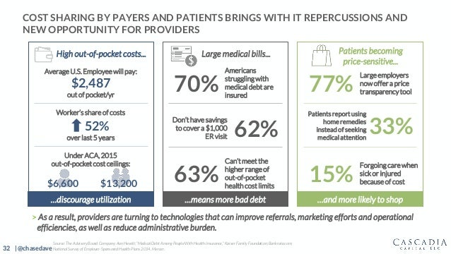 32 | @chasedave High out-of-pocket costs... COST SHARING BY PAYERS AND PATIENTS BRINGS WITH IT REPERCUSSIONS AND NEW OPPOR...