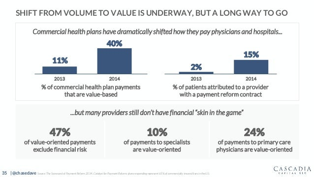 35 | @chasedave SHIFT FROM VOLUME TO VALUE IS UNDERWAY, BUT A LONG WAY TO GO ...but many providers still don't have financ...