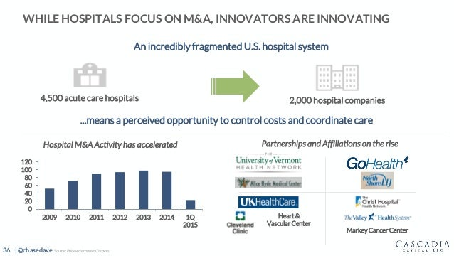 36 | @chasedave WHILE HOSPITALS FOCUS ON M&A, INNOVATORS ARE INNOVATING Hospital M&A Activity has accelerated Partnerships...