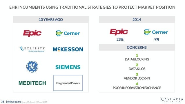 38 | @chasedave EHR INCUMBENTS USING TRADITIONAL STRATEGIES TO PROTECT MARKET POSITION FragmentedPlayers 23% 9% 2014 CONCE...