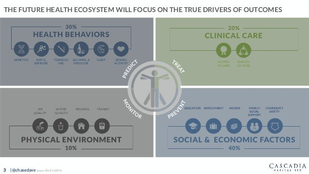 3 | @chasedave THE FUTURE HEALTH ECOSYSTEM WILL FOCUS ON THE TRUE DRIVERS OF OUTCOMES Source: RWJF/UWPHI.3 GENETICS DIET &...