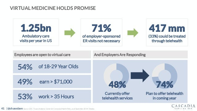 41 | @chasedave VIRTUAL MEDICINE HOLDS PROMISE 74% Source: CDC; Truven Analytics; Center for Connected Health Policy, as o...