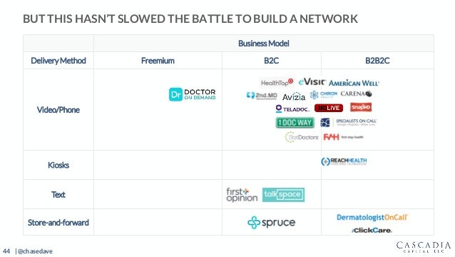 44 | @chasedave BUT THIS HASN'T SLOWED THE BATTLE TO BUILD A NETWORK Business Model Delivery Method Freemium B2C B2B2C Vid...