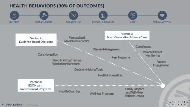 4 | @chasedave Vector 2: Evidence-Based Decisions Vector 3: B2C Health Improvement Programs Vector 1: Next Generation Prim...