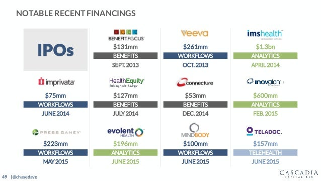 49 | @chasedave IPOs $131mm $261mm $1.3bn BENEFITS WORKFLOWS ANALYTICS SEPT. 2013 OCT. 2013 APRIL 2014 $75mm $127mm $53mm ...