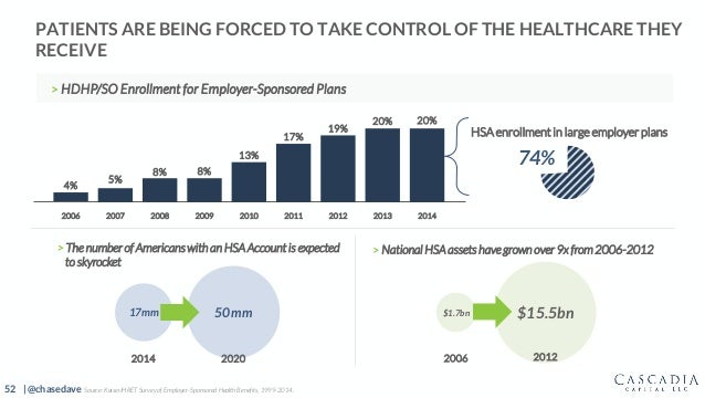 52 | @chasedave > The number of Americans with an HSA Account is expected to skyrocket PATIENTS ARE BEING FORCED TO TAKE C...
