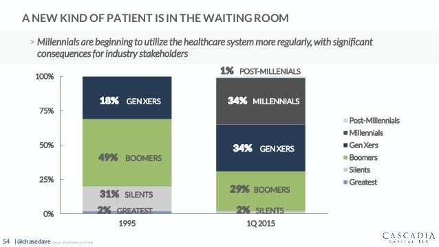 54 | @chasedave A NEW KIND OF PATIENT IS IN THE WAITING ROOM > Millennials are beginning to utilize the healthcare system ...
