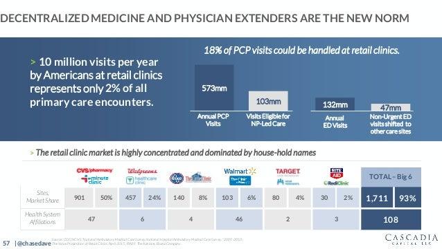 57 | @chasedave TOTAL– Big 6 Sites, Market Share 901 50% 457 24% 140 8% 103 6% 80 4% 30 2% 1,711 93% Health System Affilia...
