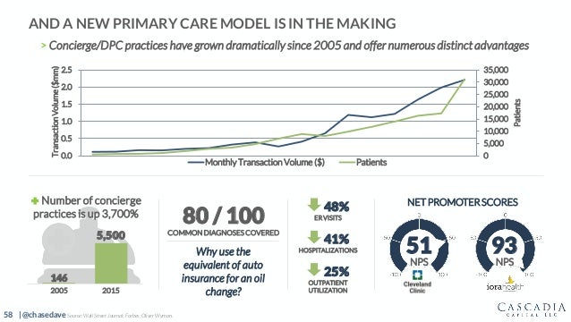 58 | @chasedave AND A NEW PRIMARY CARE MODEL IS IN THE MAKING > Concierge/DPC practices have grown dramatically since 2005...