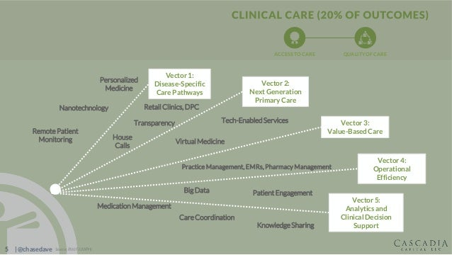 5 | @chasedave Vector 5: Analytics and Clinical Decision Support Vector 2: Next Generation Primary Care Vector 3: Value-Ba...
