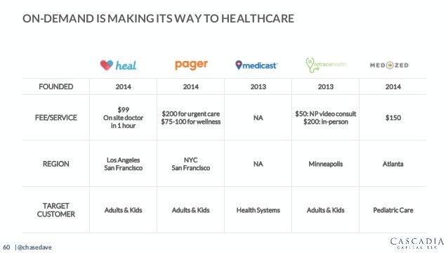 60 | @chasedave ON-DEMAND IS MAKING ITS WAY TO HEALTHCARE Heal Pager Medicast Retrace Health FOUNDED 2014 2014 2013 2013 2...