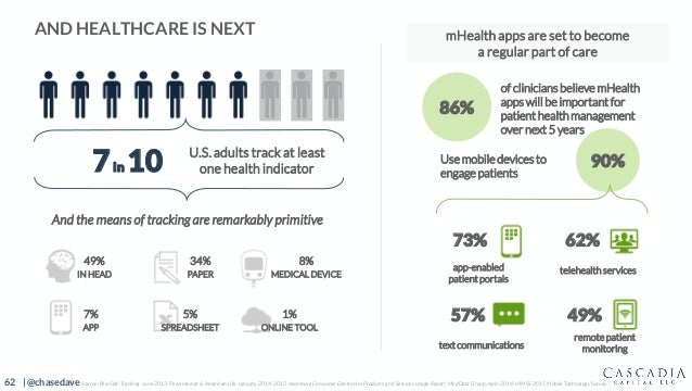 62 | @chasedave AND HEALTHCARE IS NEXT mHealth apps are set to become a regular part of care 86% of clinicians believe mHe...