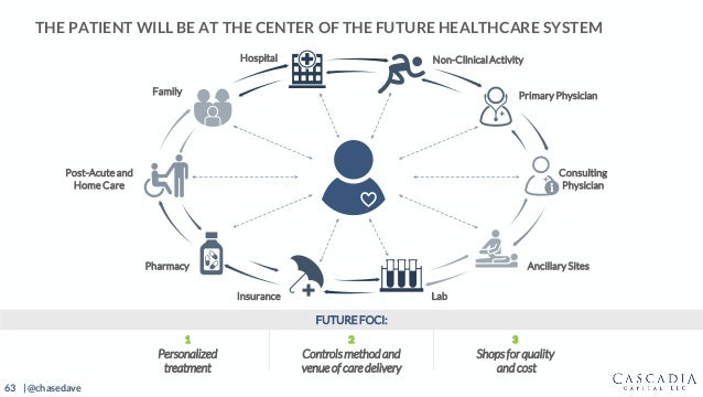 63 | @chasedave THE PATIENT WILL BE AT THE CENTER OF THE FUTURE HEALTHCARE SYSTEM FUTURE FOCI: Primary Physician Consultin...