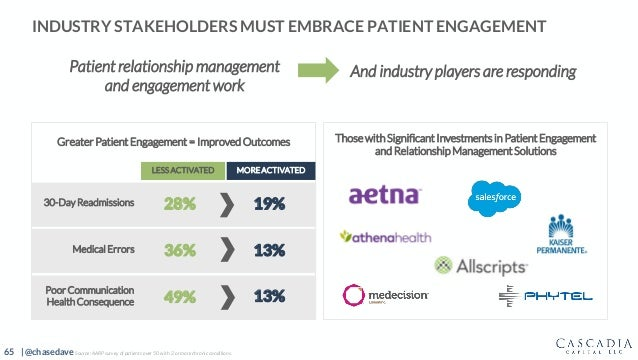 65 | @chasedave INDUSTRY STAKEHOLDERS MUST EMBRACE PATIENT ENGAGEMENT Those with Significant Investments in Patient Engage...