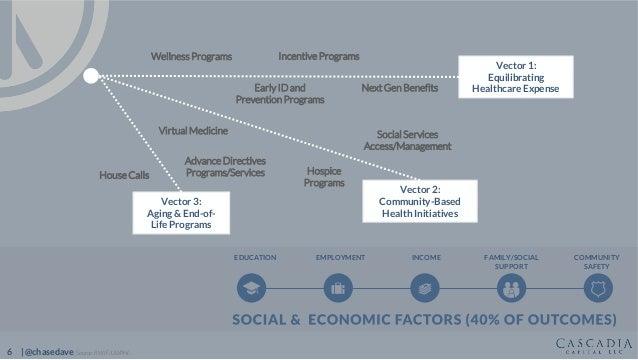 6 | @chasedave Advance Directives Programs/Services Next Gen Benefits Social Services Access/Management Vector 1: Equilibr...