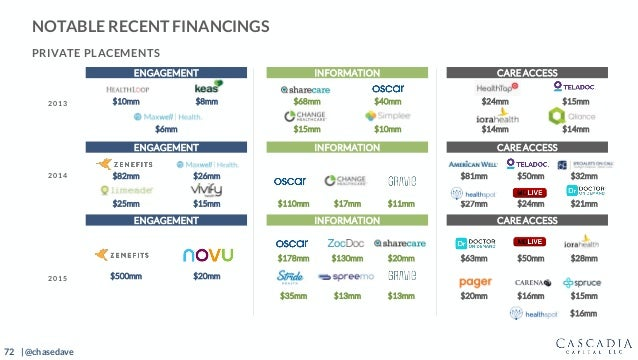 72 | @chasedave NOTABLE RECENT FINANCINGS PRIVATE PLACEMENTS 2013 ENGAGEMENT INFORMATION CARE ACCESS $10mm $8mm $68mm $40m...