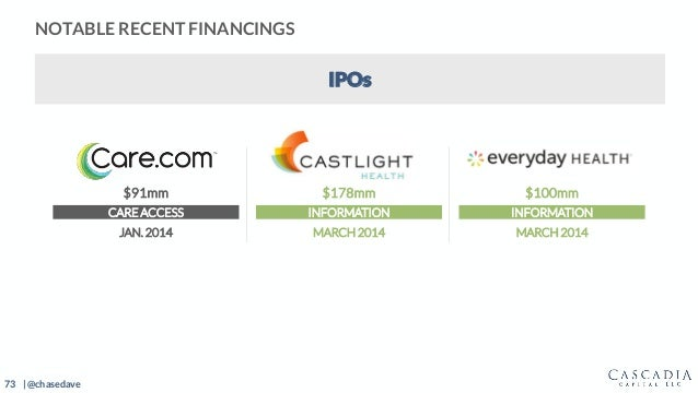73 | @chasedave $91mm $178mm $100mm CARE ACCESS INFORMATION INFORMATION JAN. 2014 MARCH 2014 MARCH 2014 NOTABLE RECENT FIN...