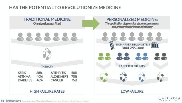 81 | @chasedave HAS THE POTENTIAL TO REVOLUTIONIZE MEDICINE TRADITIONAL MEDICINE One size does not fit all PERSONALIZED ME...