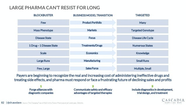 82 | @chasedave LARGE PHARMA CAN'T RESIST FOR LONG 3 Include diagnostics in development, trial design, and treatment Payer...