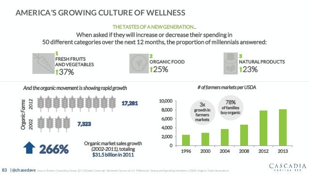 83 | @chasedave 0 2,000 4,000 6,000 8,000 10,000 1996 2000 2004 2008 2012 2013 AMERICA'S GROWING CULTURE OF WELLNESS Organ...