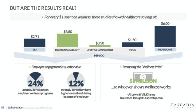 85 | @chasedave BUT ARE THE RESULTS REAL? PEPSICO > Employee engagement is questionable 24% actually participate in employ...