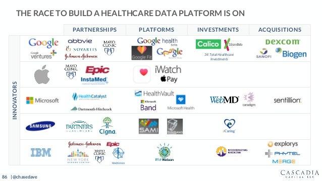 86 | @chasedave THE RACE TO BUILD A HEALTHCARE DATA PLATFORM IS ON ACQUISITIONSINVESTMENTSPLATFORMSPARTNERSHIPS INNOVATORS...