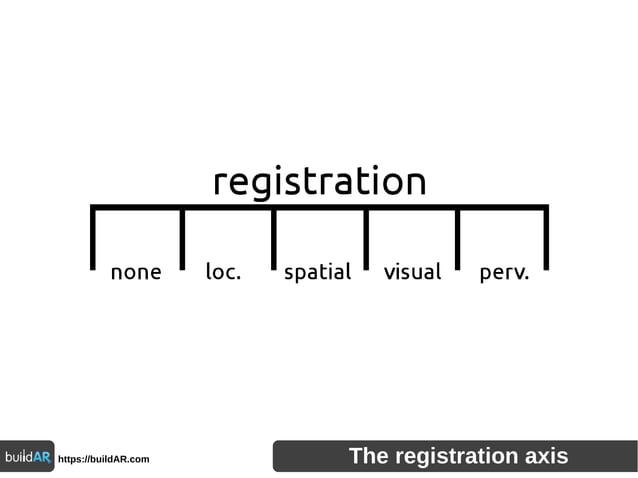 https://buildAR.com The registration axis