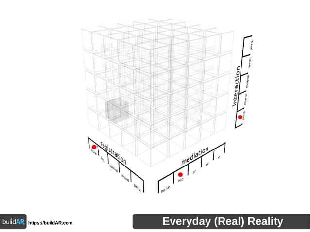 https://buildAR.com Everyday (Real) Reality