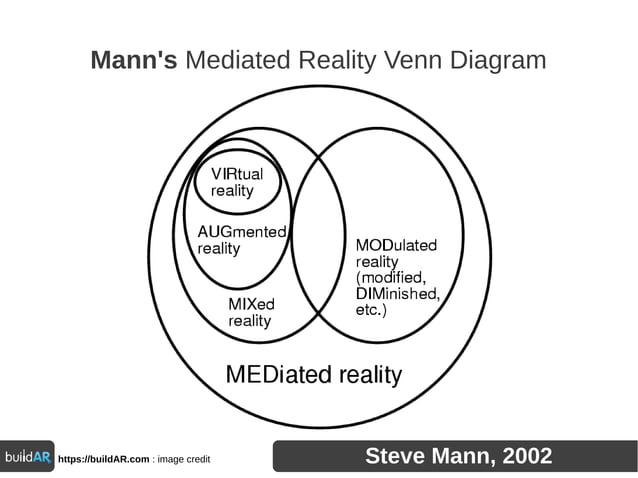 Mann's Mediated Reality Venn Diagram https://buildAR.com : image credit Steve Mann, 2002