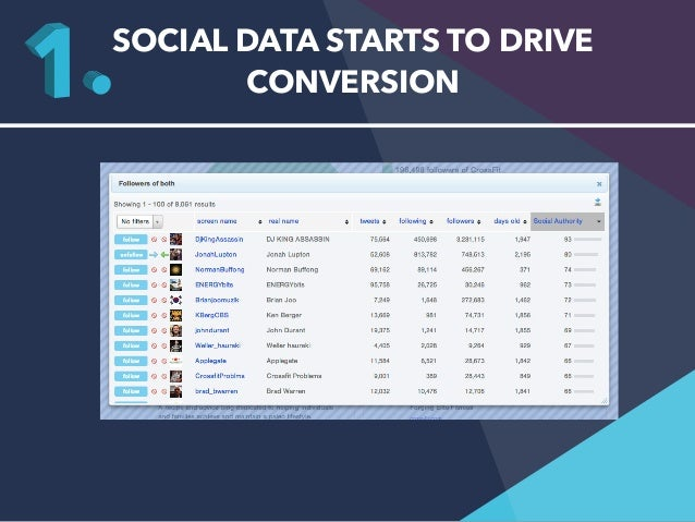SOCIAL DATA STARTS TO DRIVE  CONVERSION