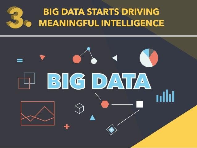 BIG DATA STARTS DRIVING  MEANINGFUL INTELLIGENCE  BIG DATA  +  =