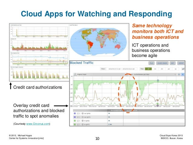 Cloud Apps for Watching and Responding Same technology monitors both ICT and business operations ICT operations and busine...